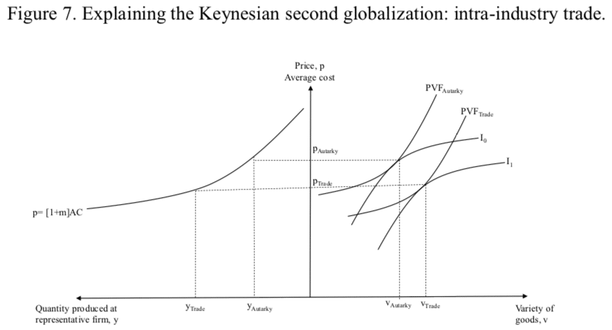 Figure 7. Explaining the Keynesian second globalization: intra-industry trade.