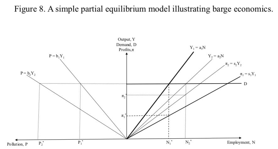 Figure 8. A simple partial equilibrium model illustrating barge economics.