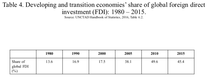 Table 4. Developing and transition economies' share of global foreign direct investment (FDI): 1980 – 2015.