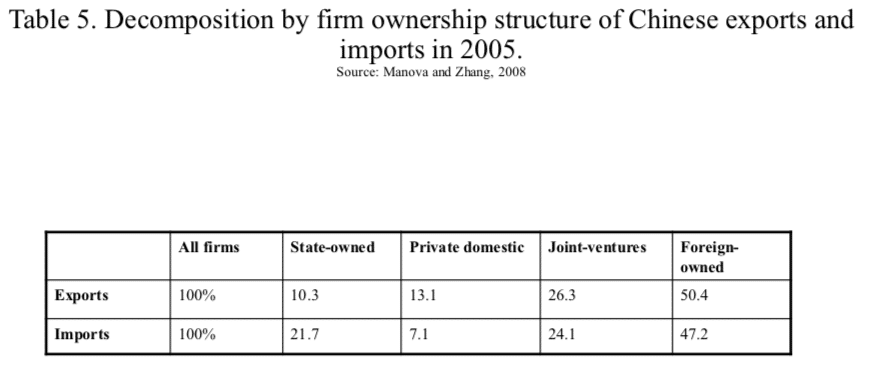 Table 5. Decomposition by firm ownership structure of Chinese exports and imports in 2005.