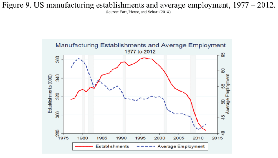 Figure 9. US manufacturing establishments and average employment, 1977 – 2012.