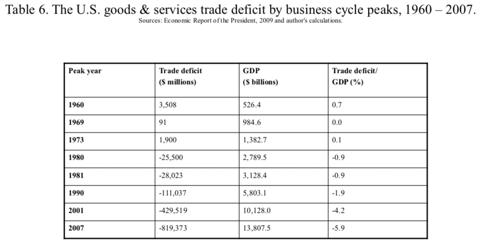 Table 6. The U.S. goods & services trade deficit by business cycle peaks, 1960 – 2007.