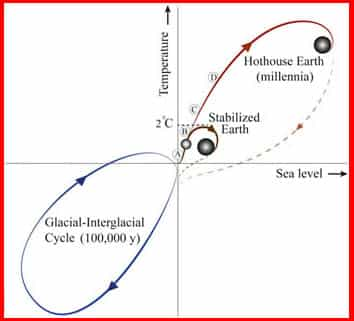 Possible pathways. A simplified representation of complex Earth System dynamics. (PNAS)