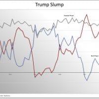 Trump Slump
