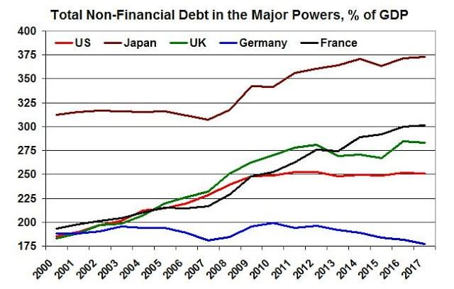 Non-financial debt in the major powers