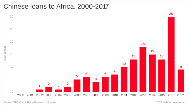 SAIS China Africa Research Initiative