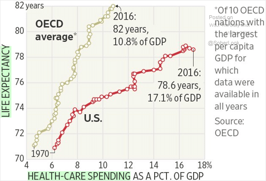 The following chart provides one illustration of the distorted nature of our health care system.