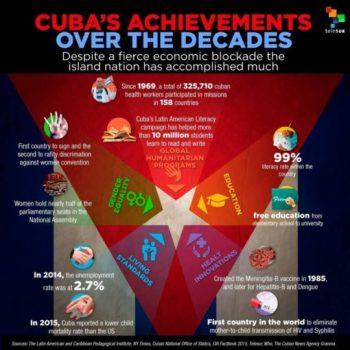 Cubas achievements over the decades