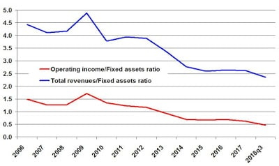 Google's Operating Income & Sales Revenues versus Fixed Assets