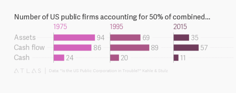 Number of firms accounting for 50 percent of combined…