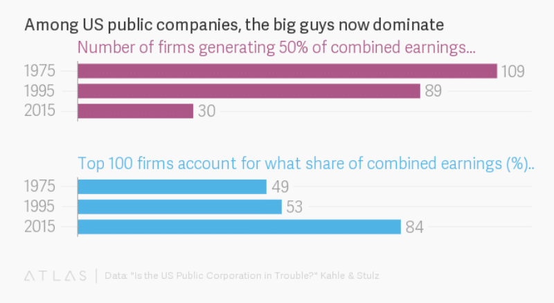 Number of firms and top 100 firms combined earnings