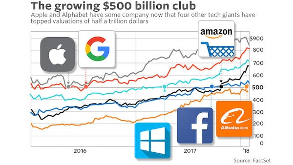 These six tech companies are worth $500 billion, and their earnings are about to sway the market - MarketWatch marketwatch.com