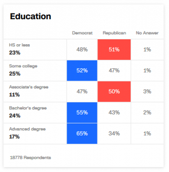 Voters with more education tend to vote Democratic…