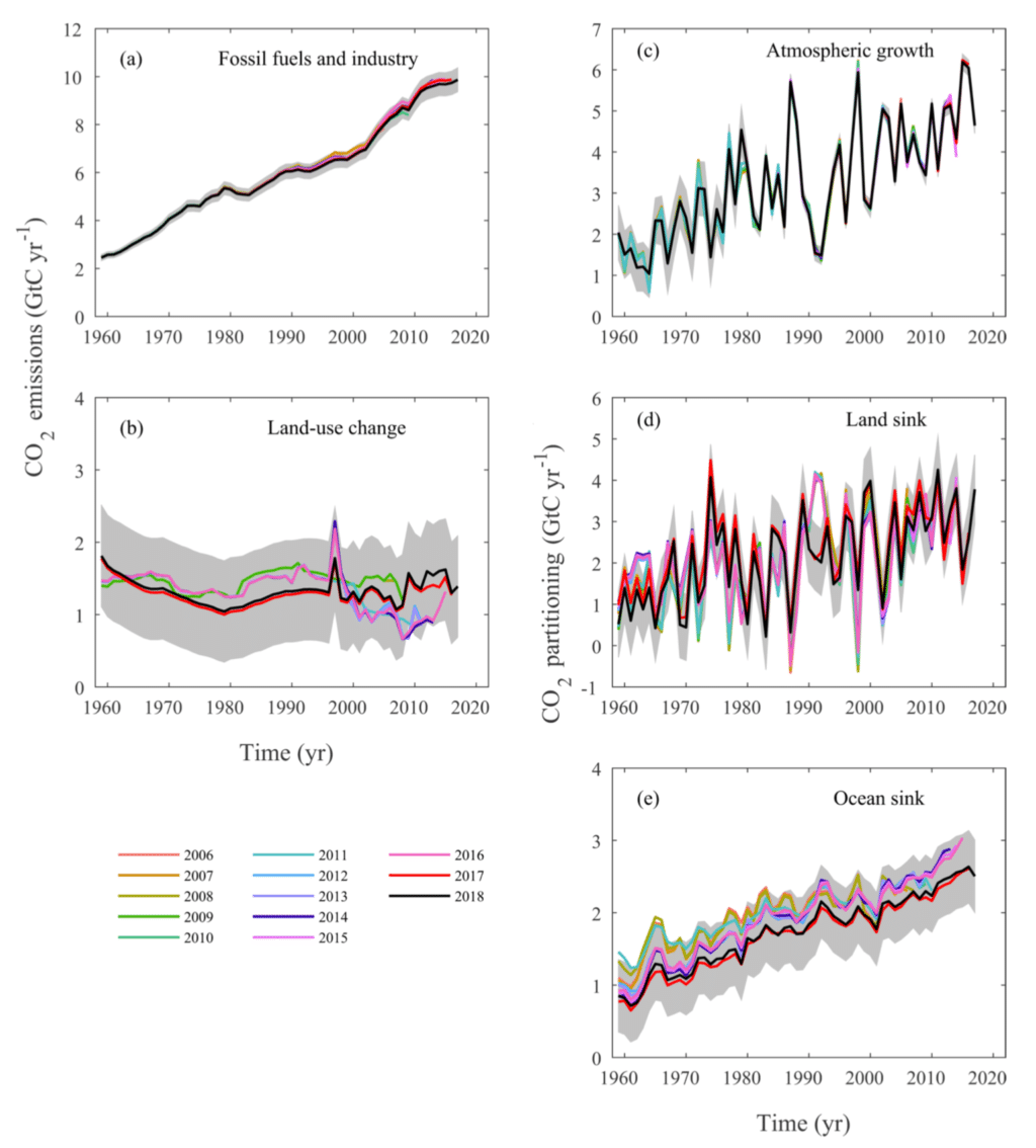 Multiple line graphs showing Global Carbon Project source and sink estimates in billions of tonnes of carbon (GtC)–note, not CO2–for every Global Carbon Budget published between 2006 and 2018. Figure B4 from Le Quéré et al (2018).