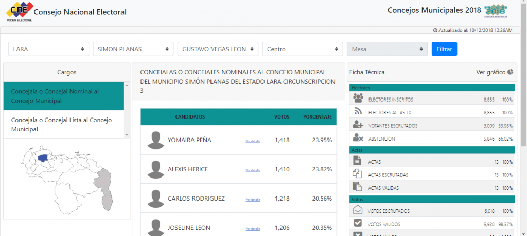 Communal candidates running on the PPT ticket triumphed in Simon Planas. (CNE)