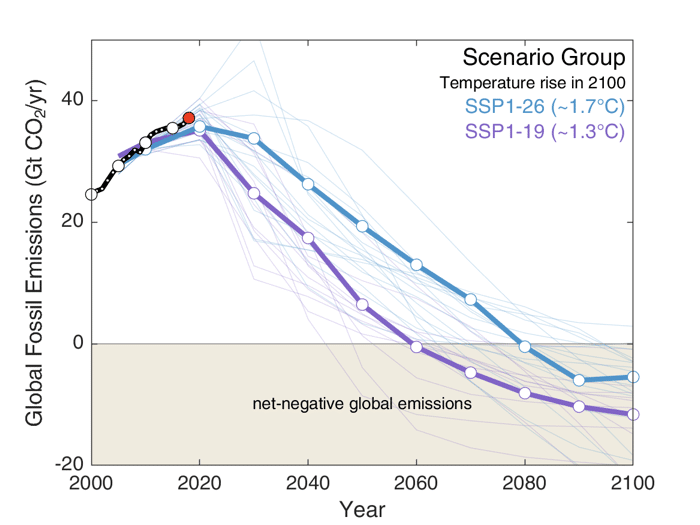 Line graph showing Historical fossil-fuel emissions (black), 2018 emissions (red), well-below 2C scenarios (RCP2.6–blue) and below 1.5C scenarios (RCP1.9–purple). Mitigation scenarios from integrated assessment models using shared socioeconomic pathway number one. Bold lines indicate the subset of scenarios chosen as a focus for running CMIP6 climate model simulations. Source: Figure 2 in the Jackson et al 2018