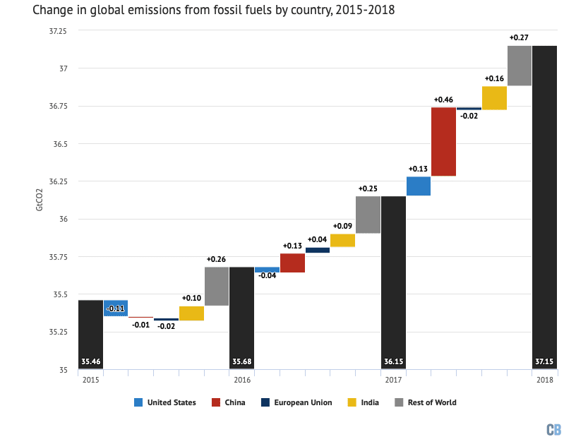 Annual global CO2 emissions from fossil fuels (black bars) and drivers of changes between years by country (coloured bars). Negative values indicate reductions in emissions. Note that the y-axis does not start at zero. Data from the Global Carbon Project; chart by Carbon Brief using Highcharts.