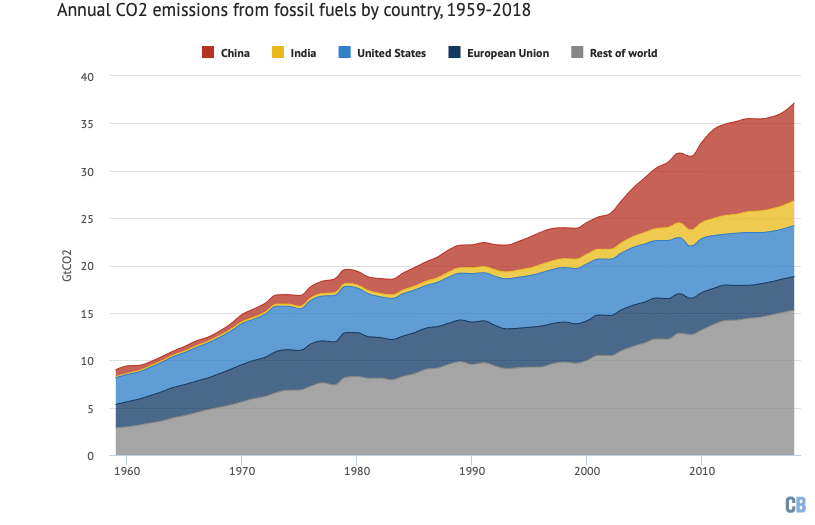Annual CO2 emissions from fossil fuels and industry by major country and rest of world from 1959-2018, in billions of tonnes of CO2 per year (GtCO2). Note that 2018 numbers are preliminary estimates. Data from the Global Carbon Project; chart by Carbon Brief using Highcharts.
