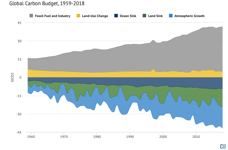 Annual global carbon budget of sources and sinks from 1959-2018. Note that the budget does not fully balance every year due to remaining uncertainties, particularly in sinks. 2018 numbers are preliminary estimates. Data from the Global Carbon Project; chart by Carbon Brief using Highcharts.