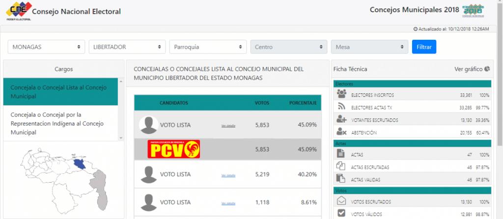 The Venezuelan Communist Party won a surprise victory in Monagas' Libertador municipality. (CNE)