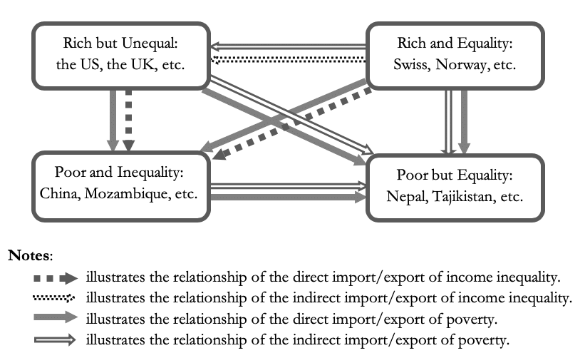 The relationships of import/export of poverty and income inequality among the economic groups