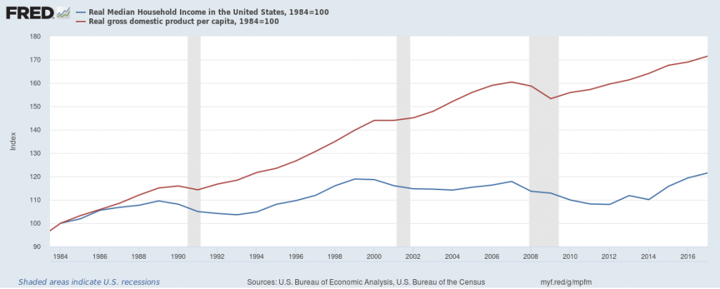 Real Gross Domestic Product Per Capita and Real Median Household Income