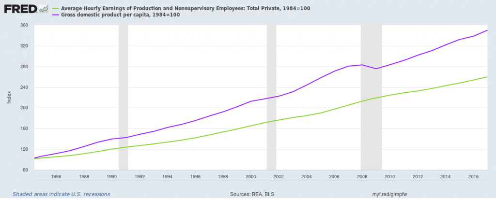 Real Gross Domestic Product Per Capita and Average Hourly Earnings of Production and Non-Supervisory Employees (Total Private)