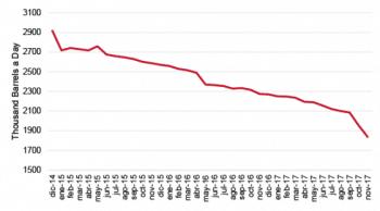 Graph of Venezuela's oil production. (OPEC)