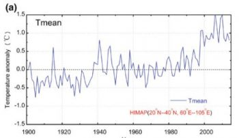 Annual mean temperature anomaly in the Himalayan region in the past century, showing sharp warming trend.