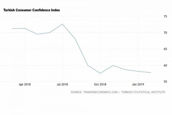 Turkish consumer confidence index