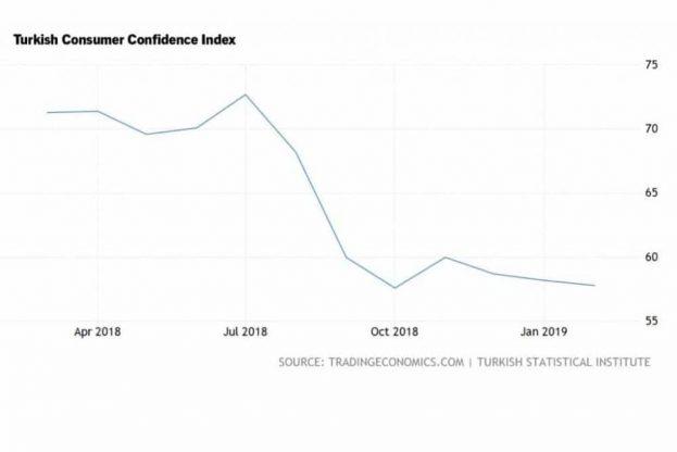 Turkish consumer confidence index