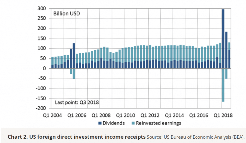 Chart 2. U.S. Foreign direct investment income reciepts
