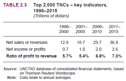 MR Online | Capitalist globalization is not unwinding: TNCs continue