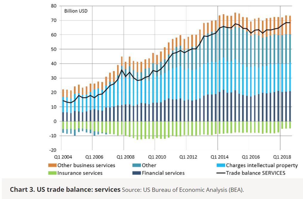 Chart 3. U.S. Trade Balance: Services
