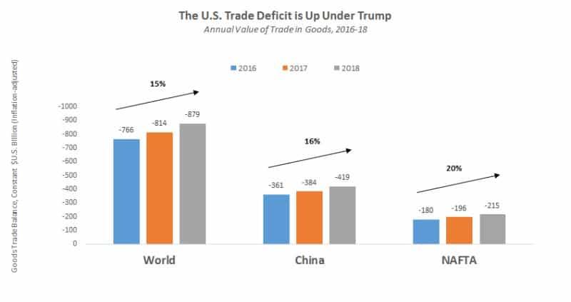 The U.S. trade deficit under Trump