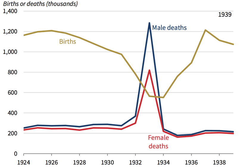 Figure 1. Mortality for Ukraine