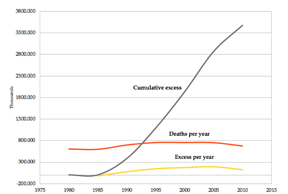 Figure 2. Mortality and excess deaths in Ukraine following the restoration of capitalism
