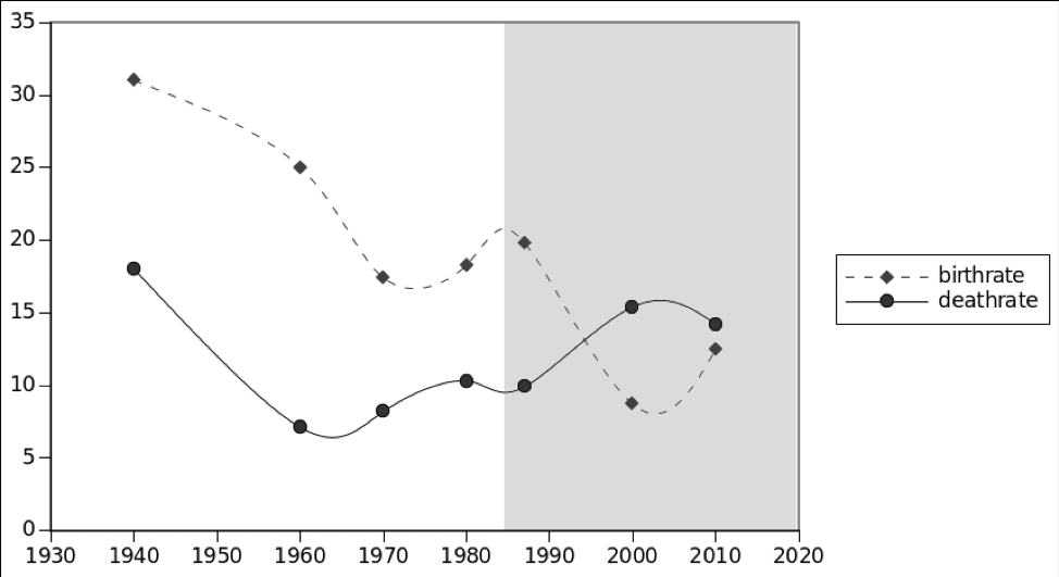 Figure 3: The evolution of Russian birth and death rates in Soviet (non-shaded) and post-Glasnost (shaded)