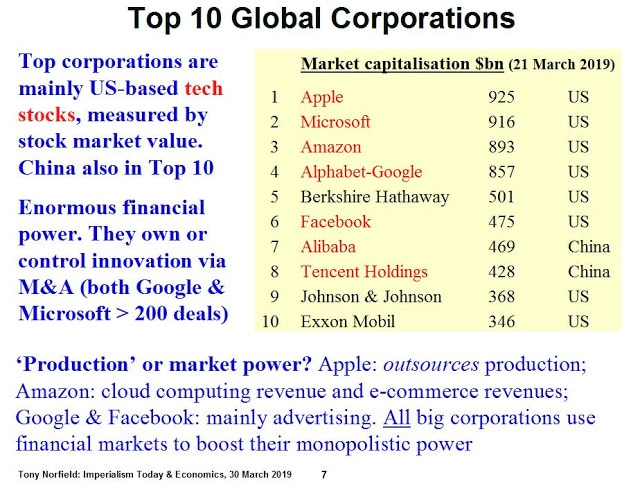 Greenwich PPT: Top 10 Global Corporations