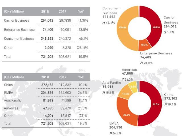 Huawei revenues, 2017-18