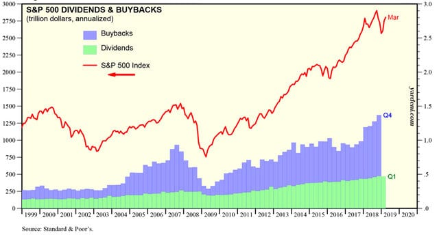 S&P 500 dividents and buybacks