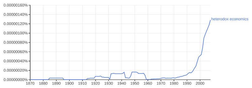 """Figure 1- Google Ngram for """"Heterodox Economics,"""" 1870-2008"""