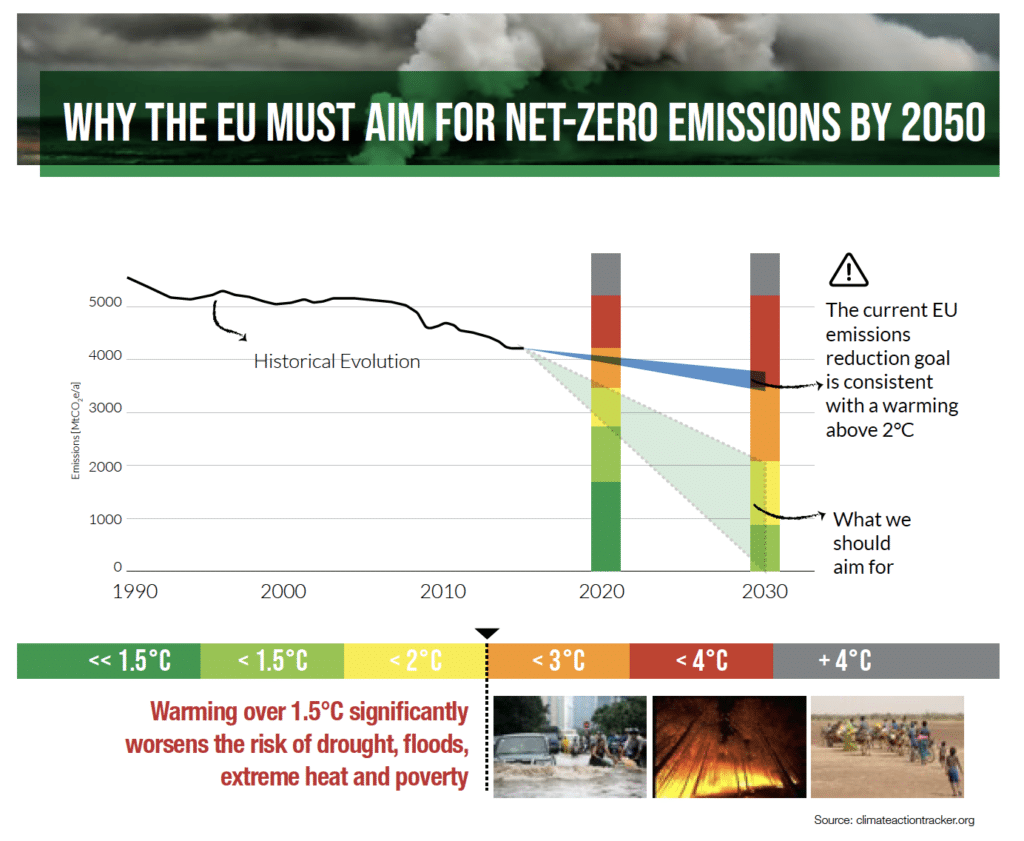 Why the EU must aim for net-zero emissions by 2050
