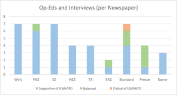 Figure 5: Basic orientation of opinion pieces and interviewees per newspaper