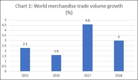World merchandise trade volume
