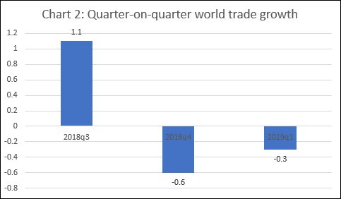 Quarter on quarter world trade growth