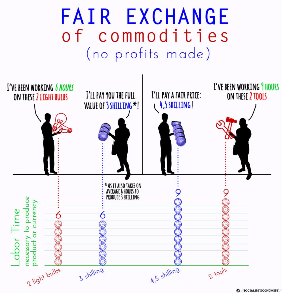Fair exchange of commodities