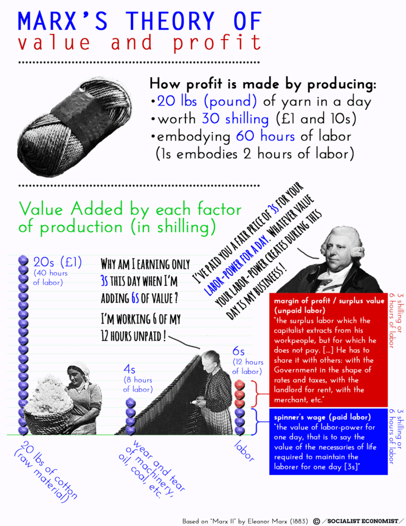 Marx's theory of value and profit