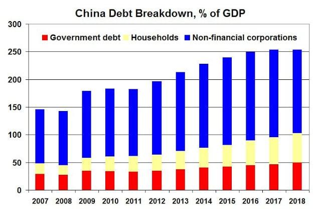 China debt ratios, 2007-2013