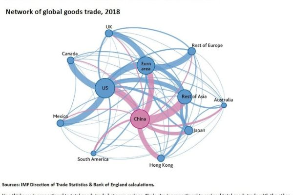 China & global trade 2018, BoE Fin Stab rep July2019